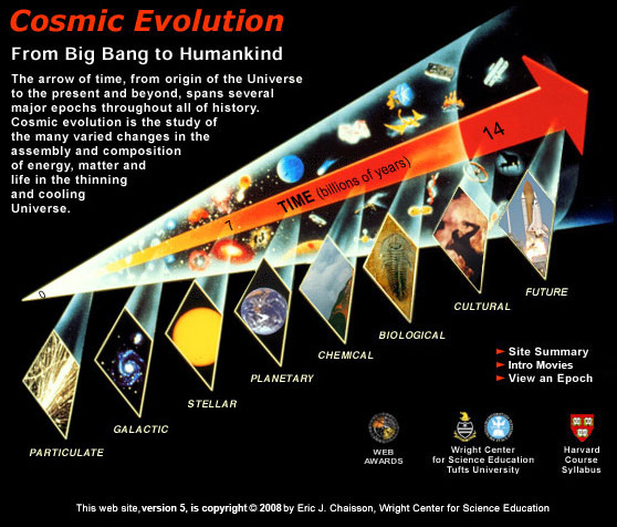 Cosmic_Evolution.jpg